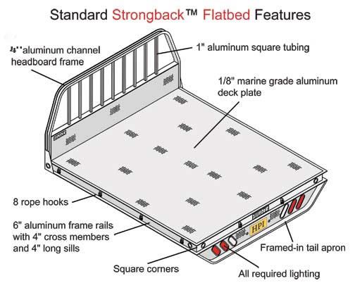 Flatbed    Truck    Body Plans PDF Woodworking
